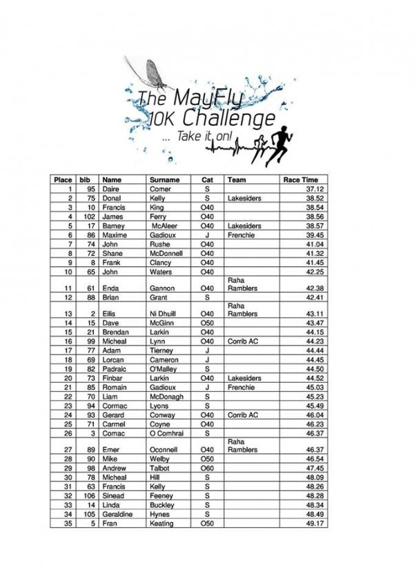 Mayfly10k page1 results 2018